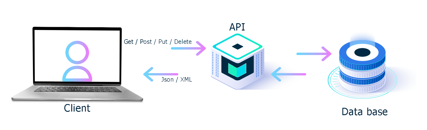 BeezUP API