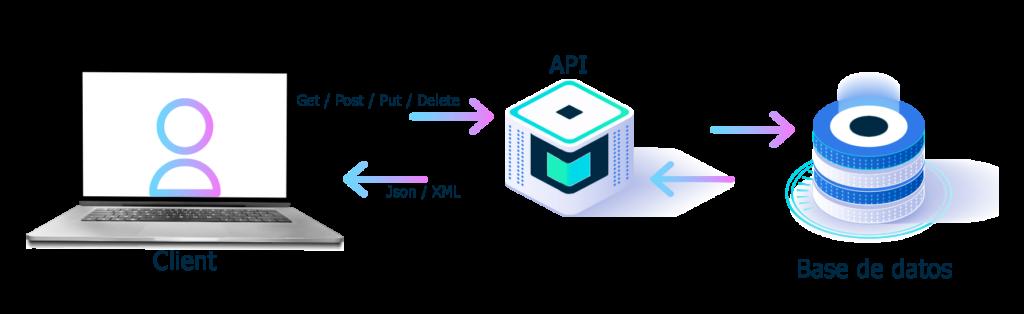 API de BeezUP