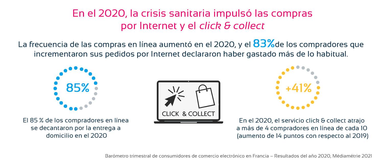 Tendencia click and collect en 2020