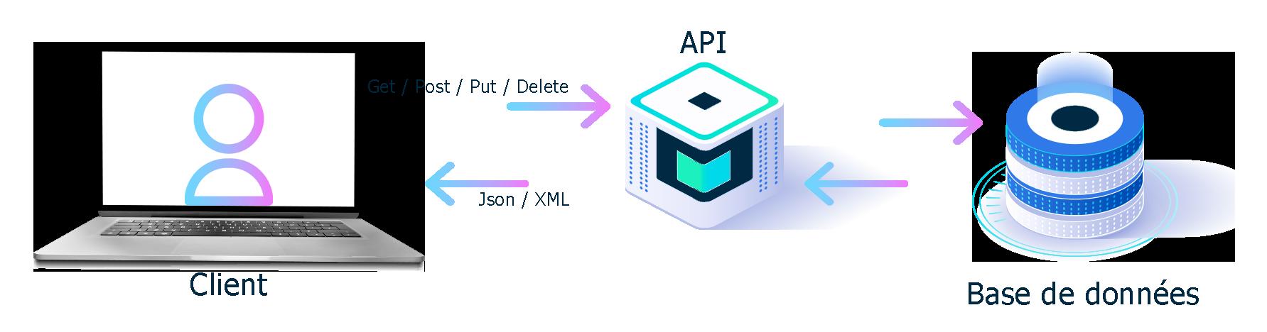 API BeezUP