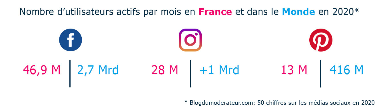 Nombre utilisateurs actifs en 2020 sur instagram facebook pinterest