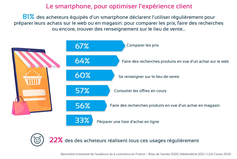 Infographie smartphone et achats en ligne