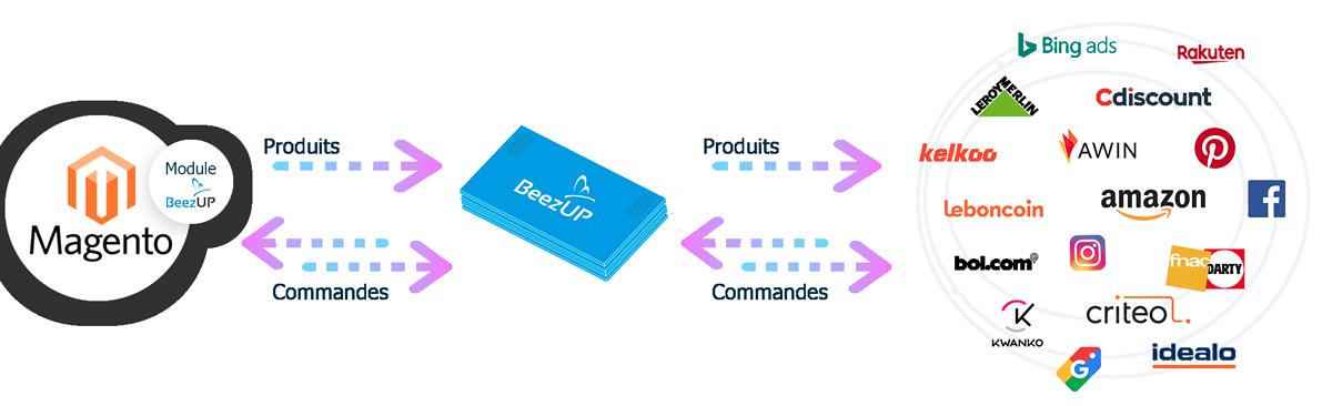 Module Magento1 par BeezUP flux produits