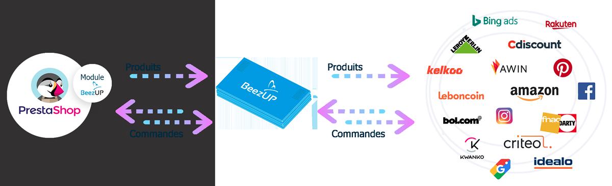 Module Prestashop par BeezUP flux