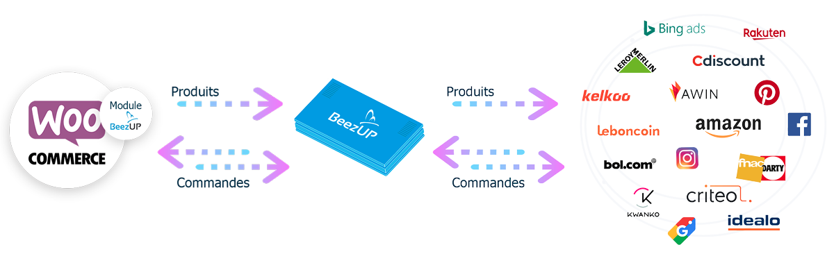 Module WooCommerce par BeezUP flux